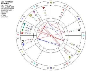 Leo Full Moon Chart 3rd February 2015